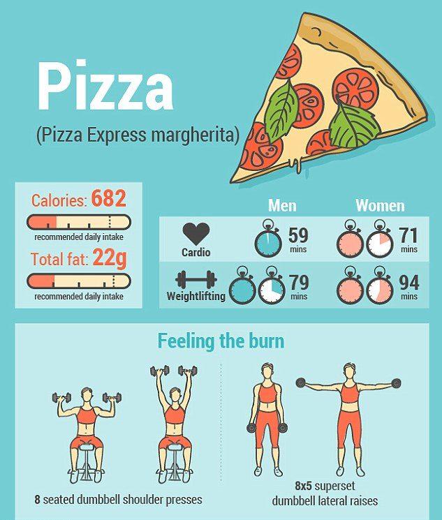 сколько надо сжечь калории после съеденной пиццы